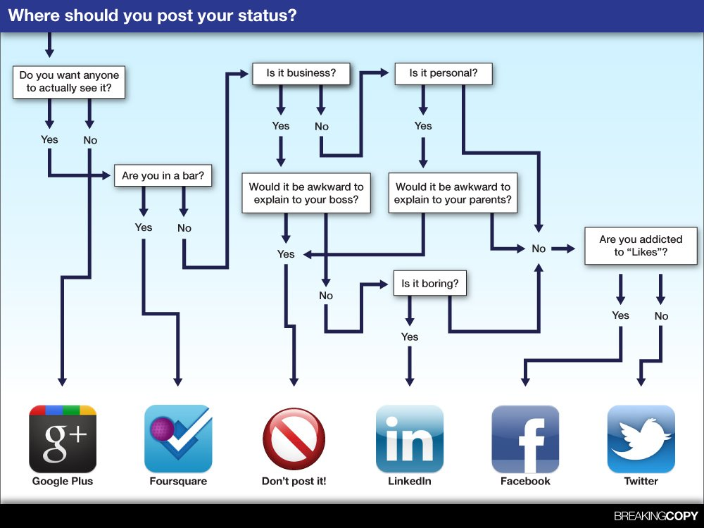 Where Should you Post? Social Media Status Infographic by breakingcopy.com