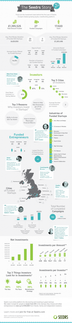 seedrs-one-year-infographic
