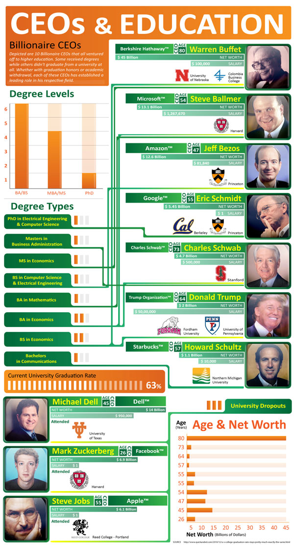 College CEOs small infographic by killerinfographics.com/