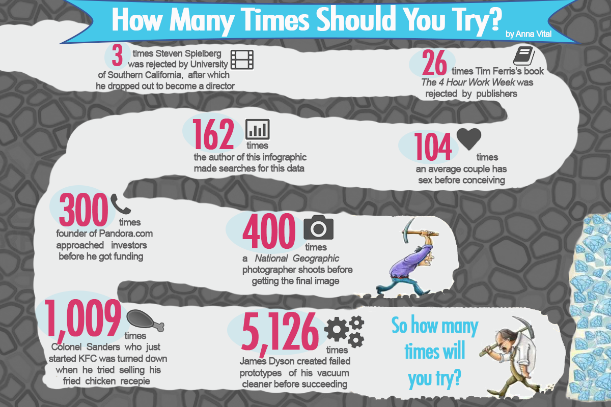 how many times should you try
