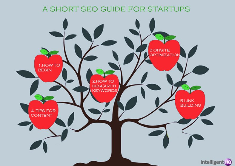 A Short SEO Guide For Startups Intelligenthq
