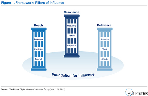 Pilars of Influence by Brian Solis for Altimeter Reserach