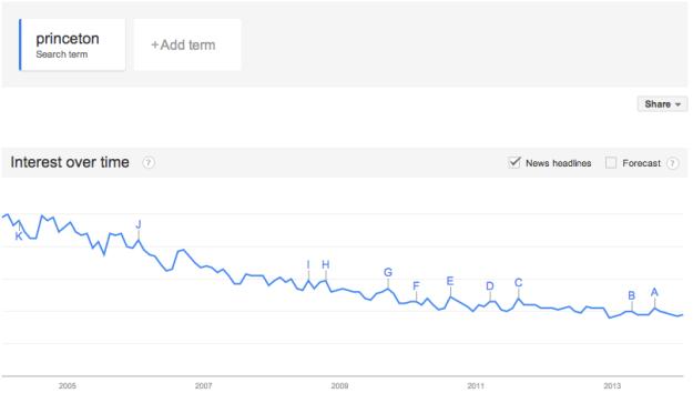 Princeton-declining