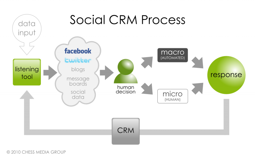Social CRM Process by Chess Media Group