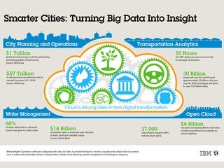 Infographic Smarter Cities