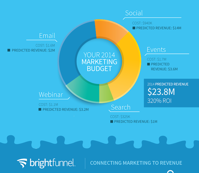 brightfunnel-infographic
