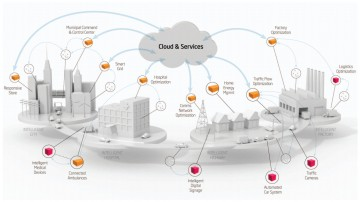 How Cloud Technology Works Infographic , pls link to us if you publish
