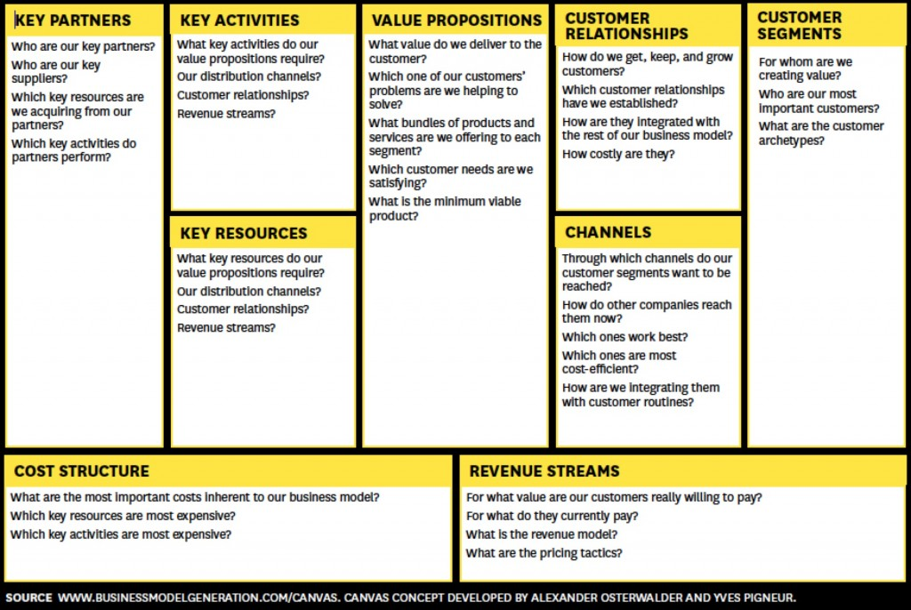 Lean Startup Canvas Methodology source Harvard Business Review