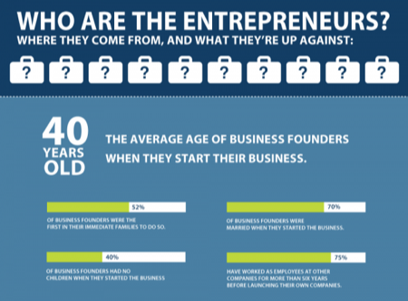 Who Are Entrepreneurs Infographic Source: Daily Infographic