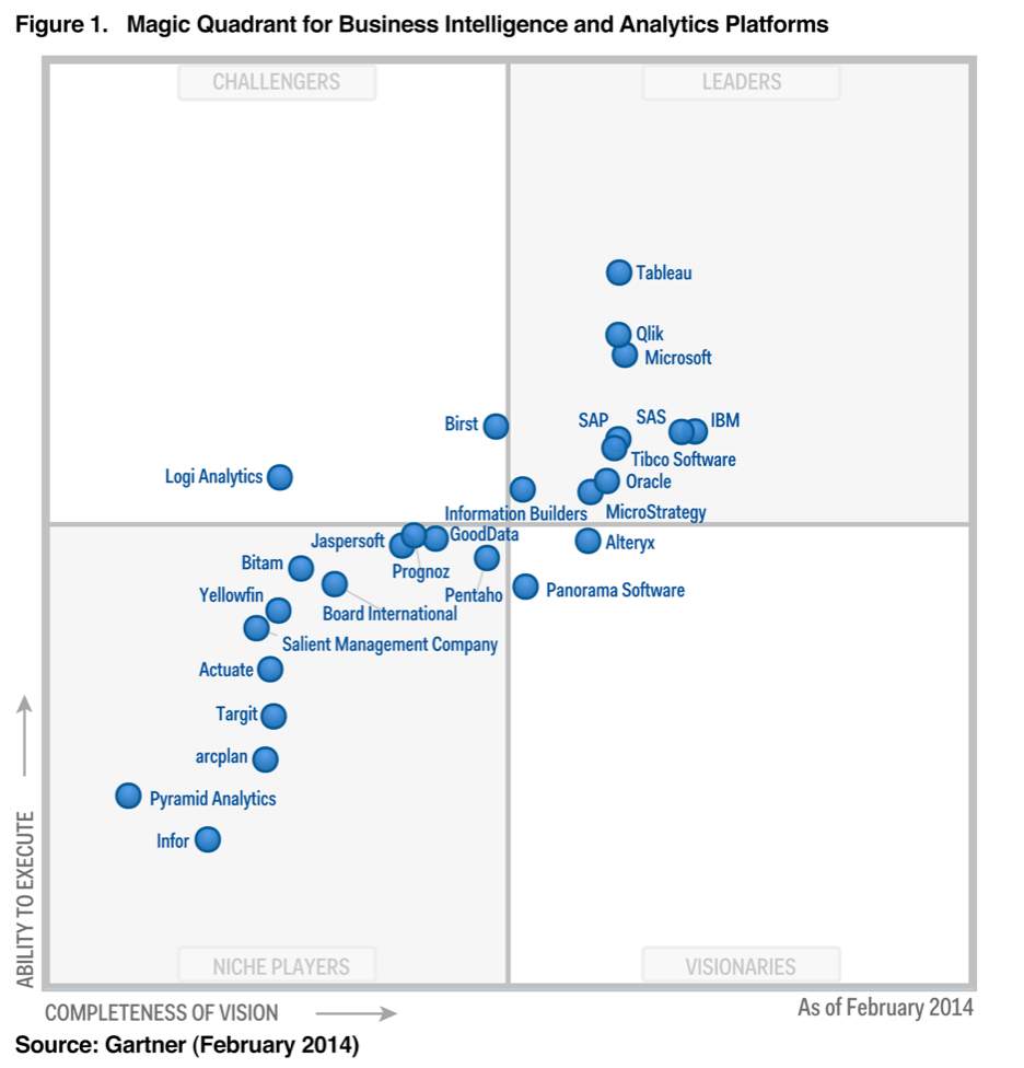 2014 Magic Quadrant released for Business intelligence and