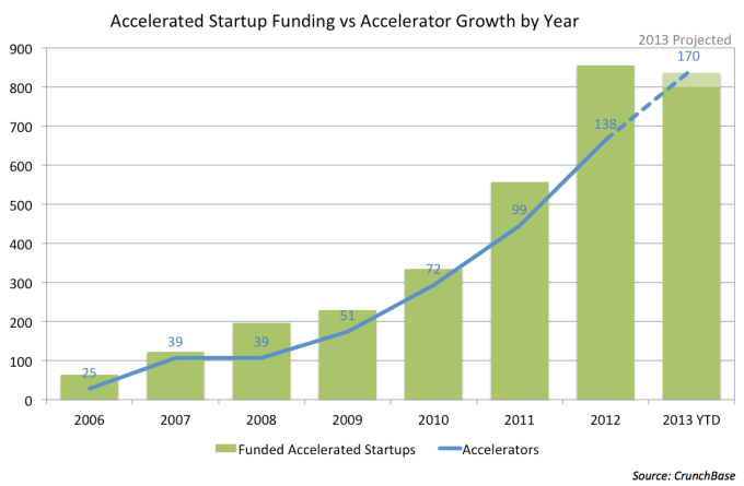 startup accelerator growth source techcrunch