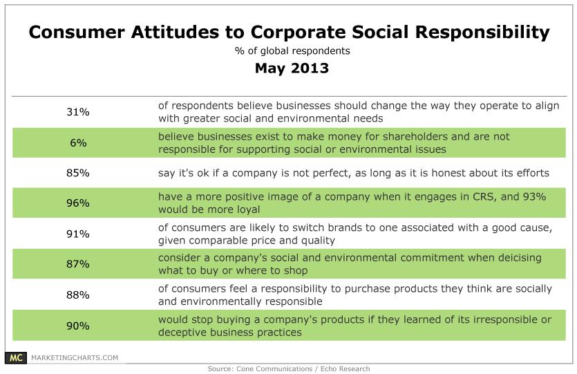 Consumer Attitudes to CSR. Image Source: Marketingcharts.com