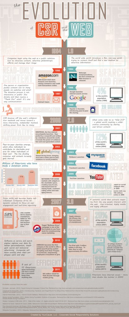 The Evolution of CSR and the Web, Infographic. Image Source: Your Cause, LLC, Corporate Social Responsibility Solutions