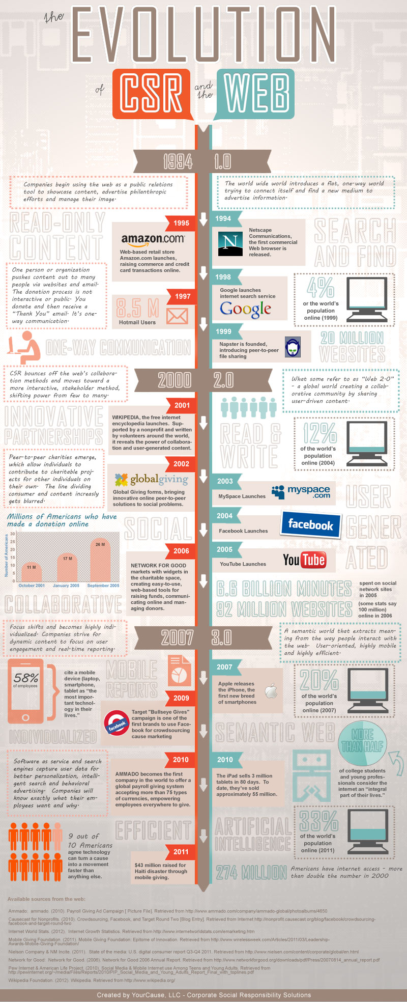 guide to corporate social responsibility part  the evolution of csr and the web infographic image source your cause
