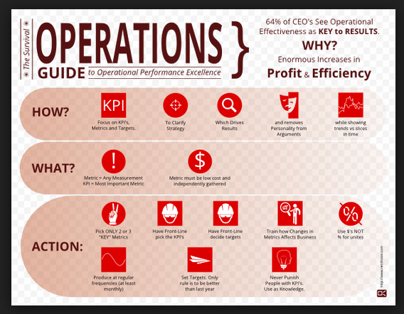 The Survival Operations Guide Infographic by renshicon.com