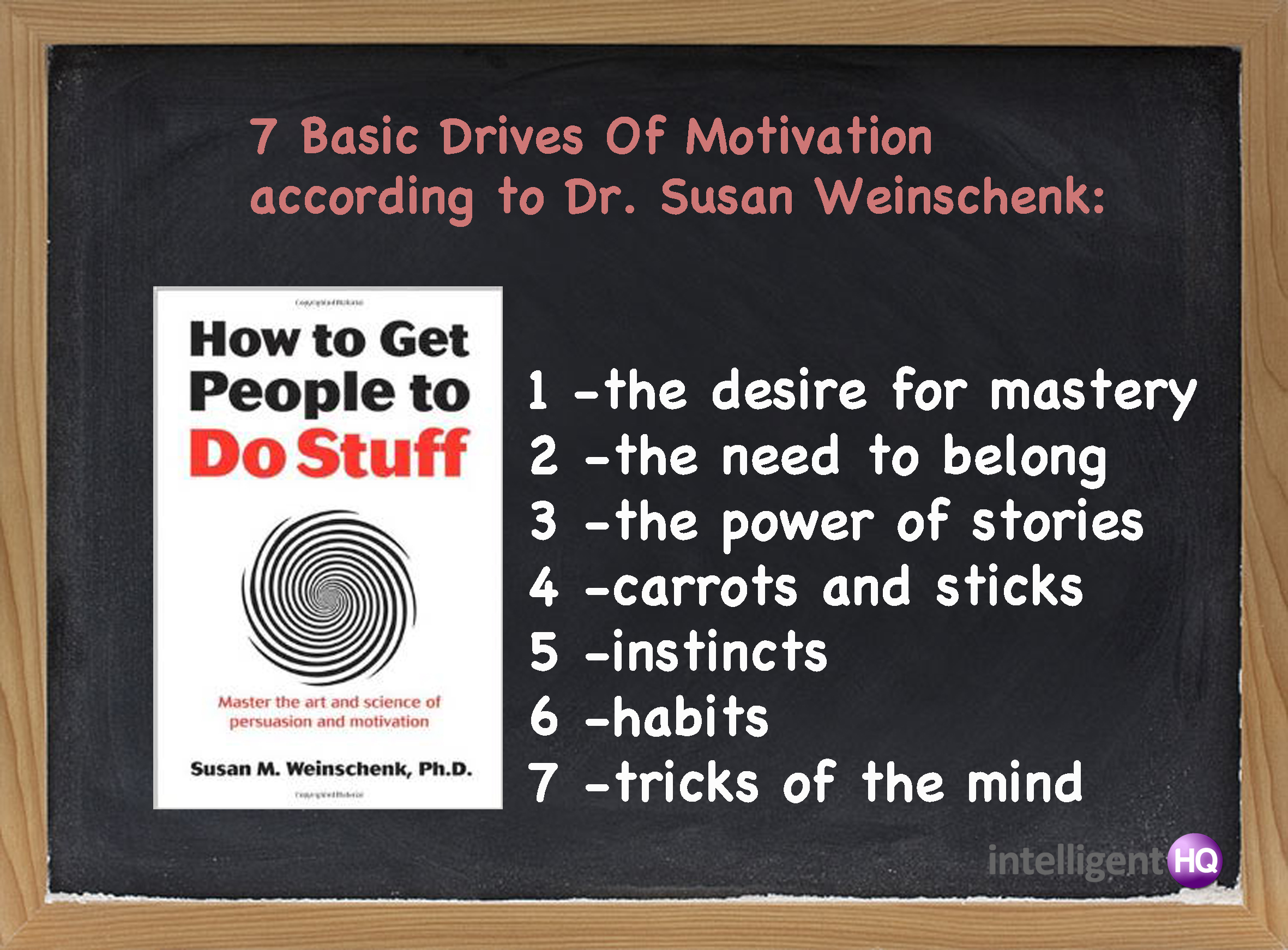 7 basic drives of motivation. Intelligenthq