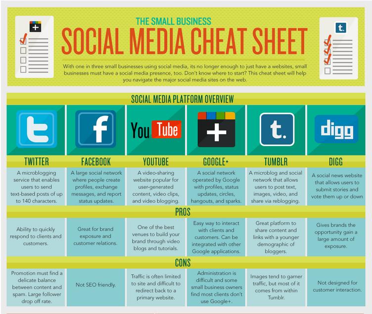 Social Media Cheat Sheet Image Source Business2Community.com