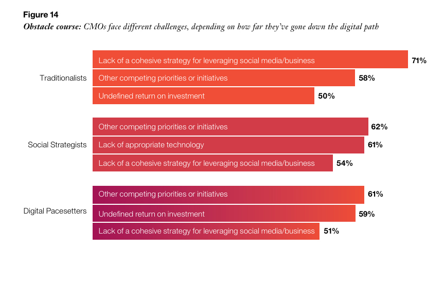 CMOs face different challenges, depending on how far they´ve gone down the digital path Image source: Stepping up for the challenge IBM 2014