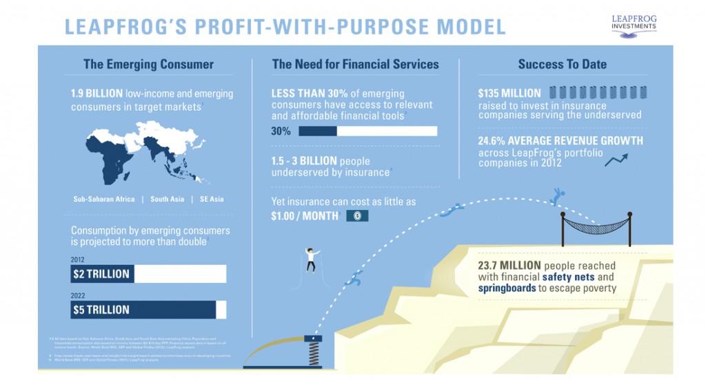 Leapfrog´s profit with purpose model Intelligenthq