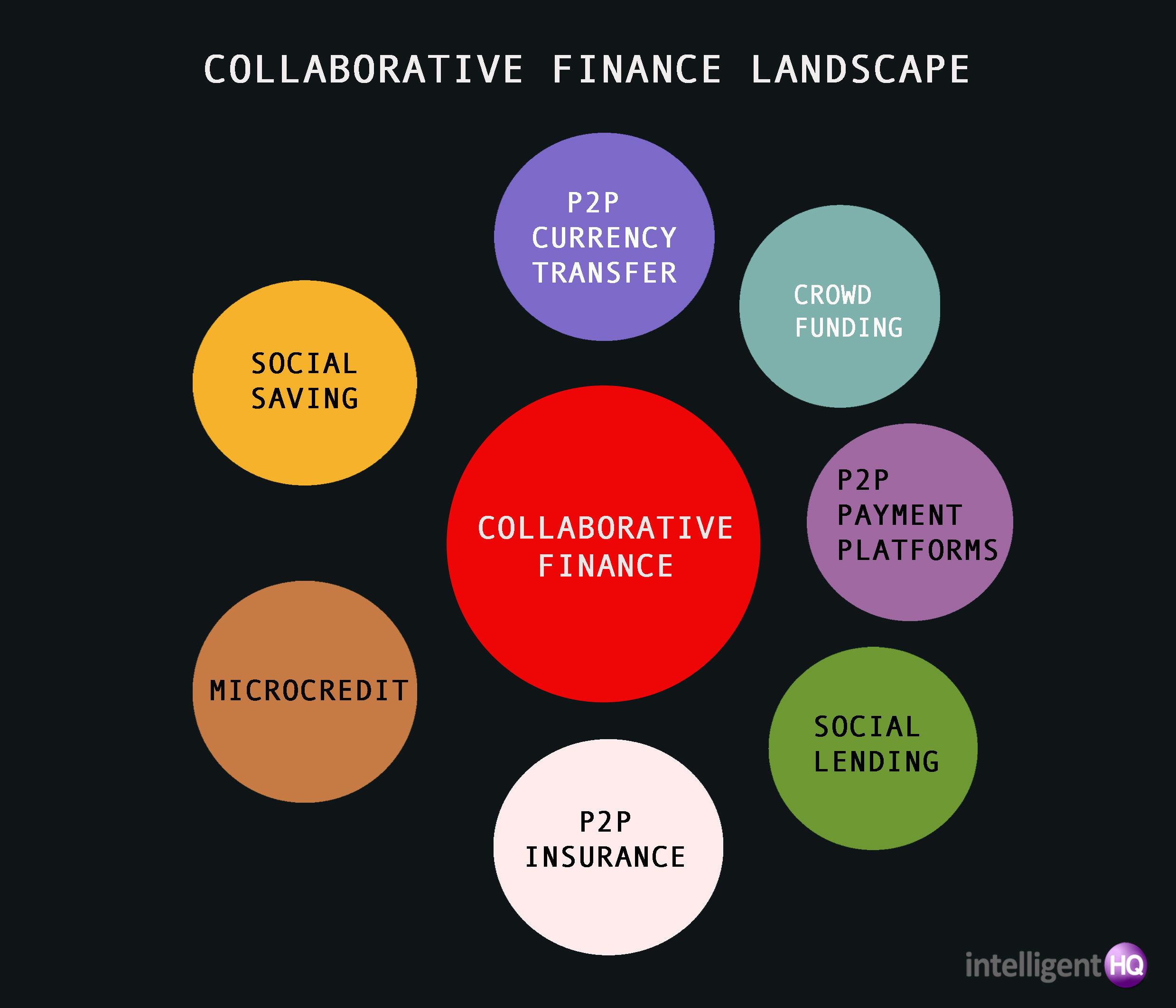 collaborative finance Intelligenthq