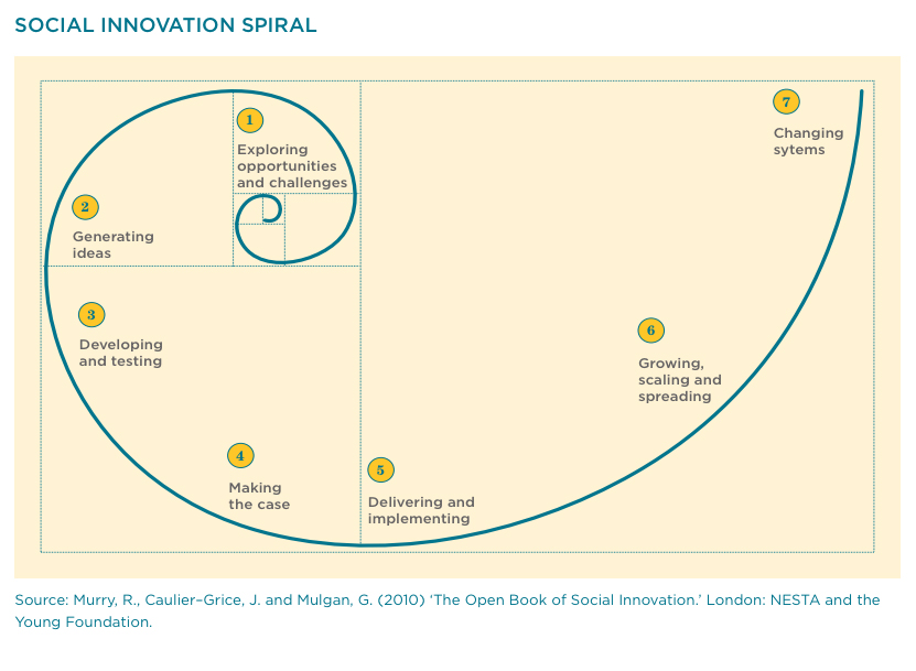 Social Innovation Spiral. Image source: Nesta