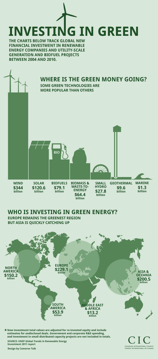 https://www.intelligenthq.com/wp-content/uploads/2014/10/infographic-green-investing.png