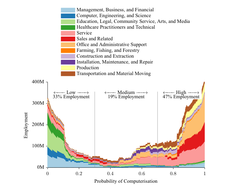 The future of employment. Image source: http://www.oxfordmartin.ox.ac.uk/downloads/academic/The_Future_of_Employment.pdf
