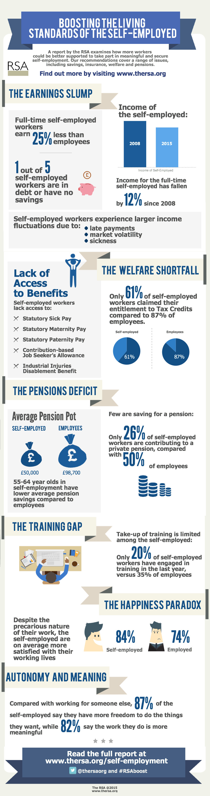 Infographic done by RSA