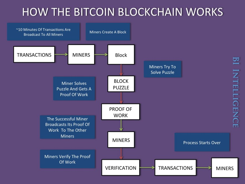 how the bitcoin block chain works Infographic source BI