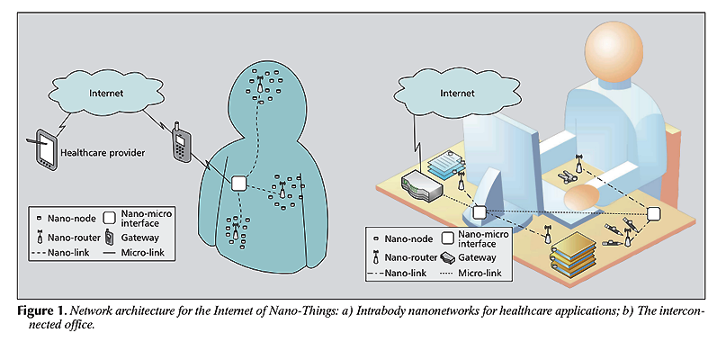 Network architecture for the IoNT. Image source: The Internet of Nano-Things (2010) by Ian F. Akyildiz and Josep Miquel Jornet