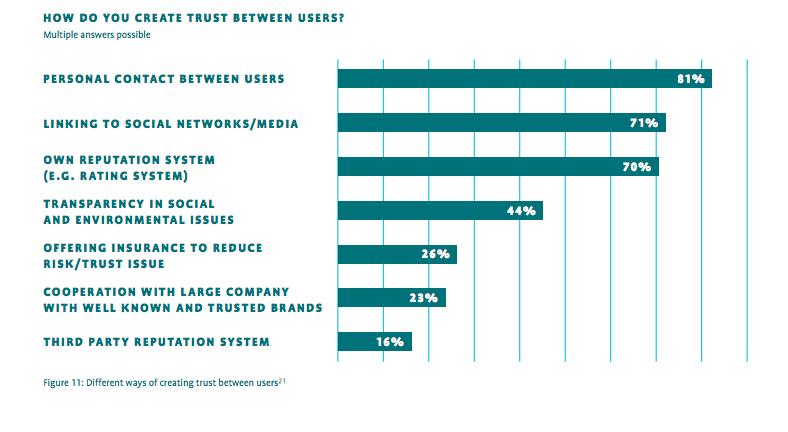 Figure 11- Trust