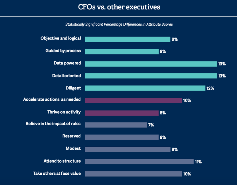 CFOs versus other executives. Image source: Russells Reynolds Associates