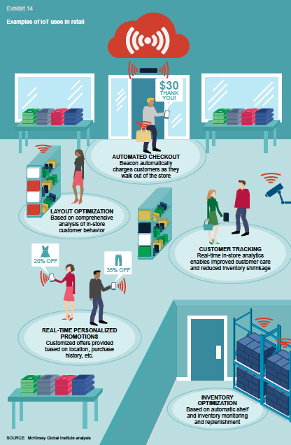 Examples of IoT uses in retail