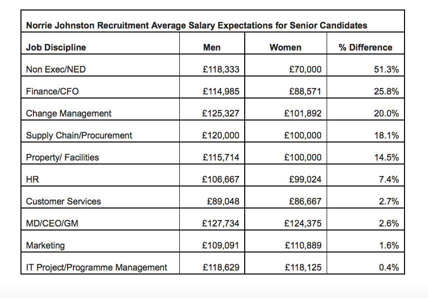 Average Salary Expectations for Senior Candidates According to Gender