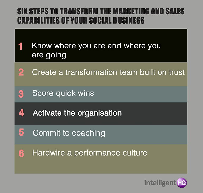Six steps to transform the marketing and sales capabilities of your social business infographic