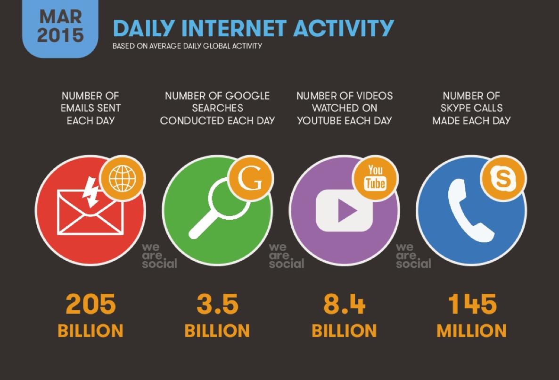 daily internet actvity