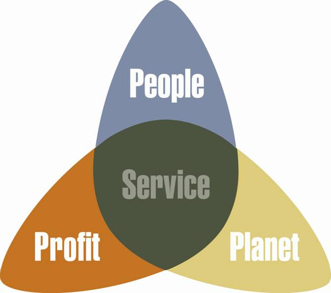 The core elements of social enterprise