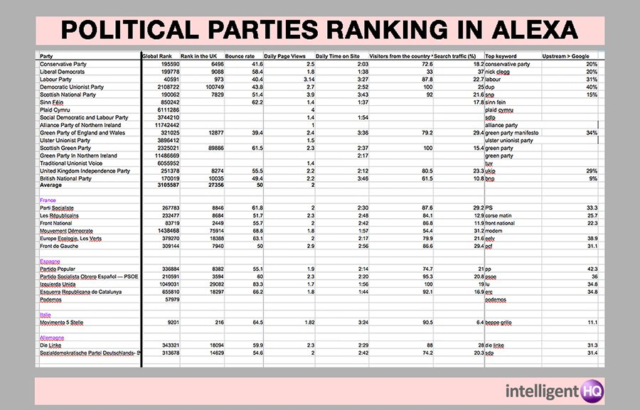 Political Parties Website Ranking According to Alexa