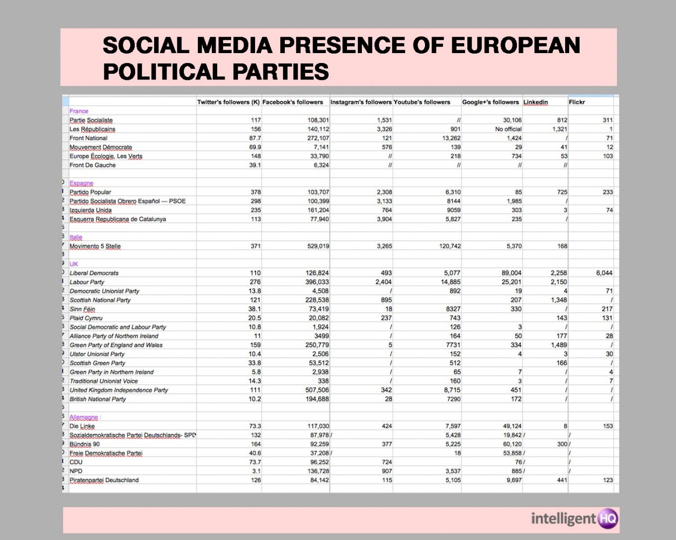 Social Media Presence of a Group of European Political Parties