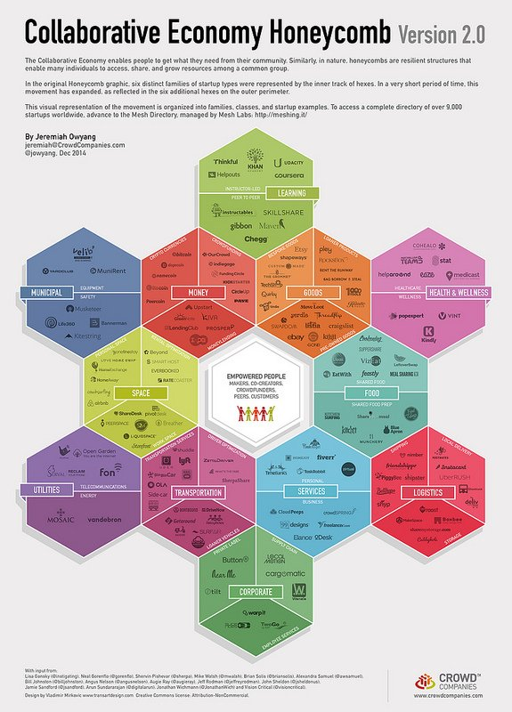 collaborative economy honeycomb 2.0