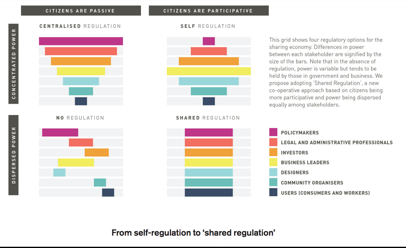 Self-regulation to shared regulation. in: Fair Share: Reclaiming Power in the Sharing Economy ( a report from the RSA) Image source: Karoshikula