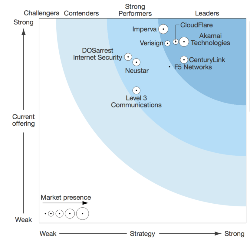 Figure 2- DDoS service provider comparative analysis (Source-Forrester Research)