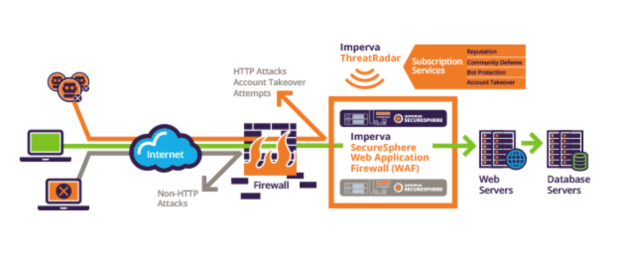 Figure 5: Imperva Secure Sphere Web Application Firewall (WAF)