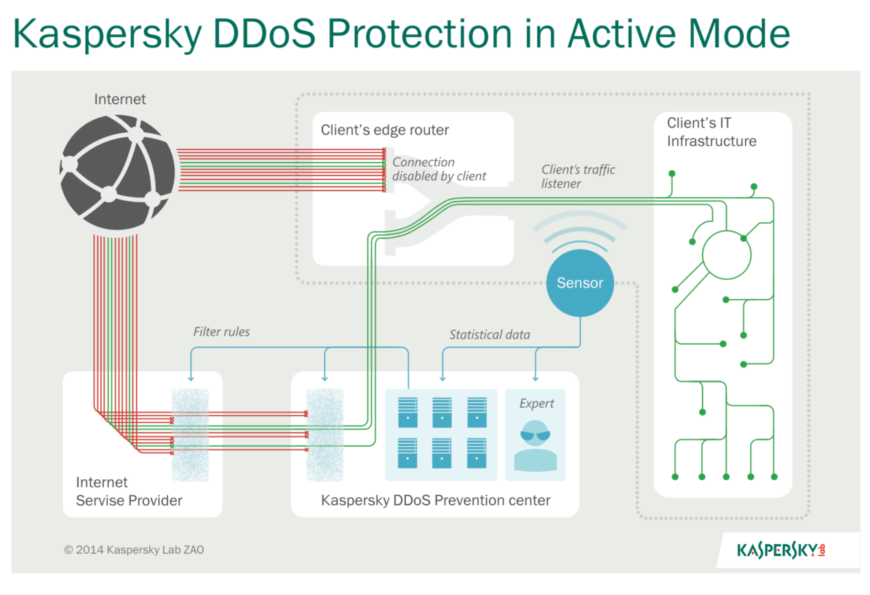 Kaspersky DDoS Protection in Active Mode