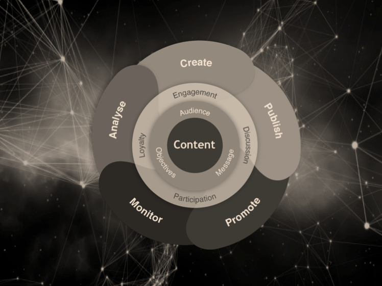 Content Marketing Intelligenthq