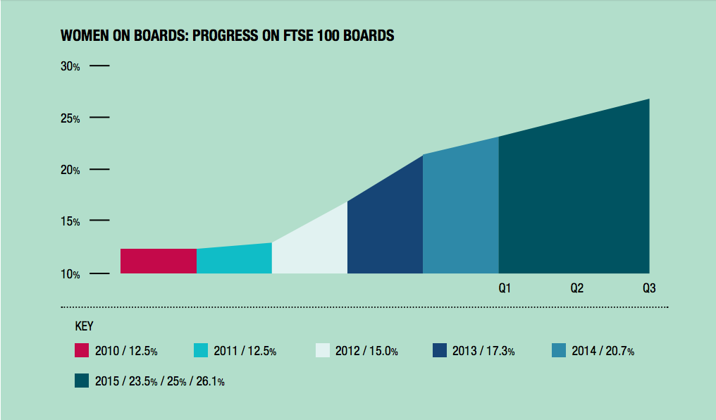 Report Improving the Gender Balance on British Boards, 2015