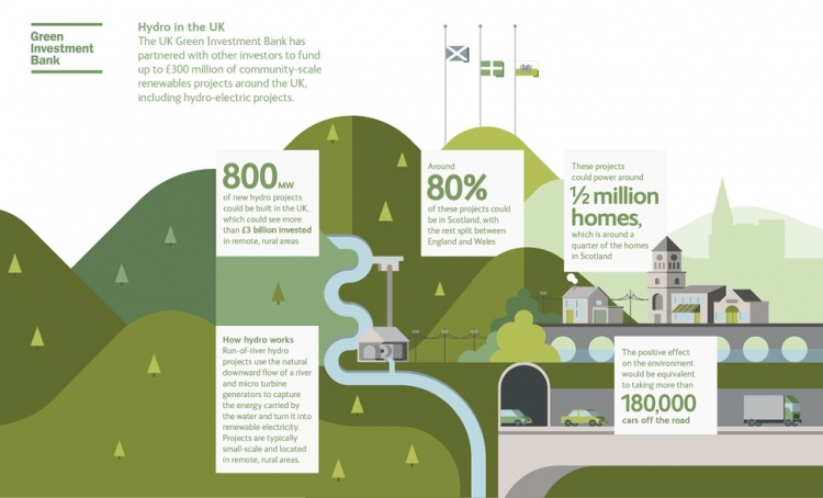 Image source: Green Investment Bank