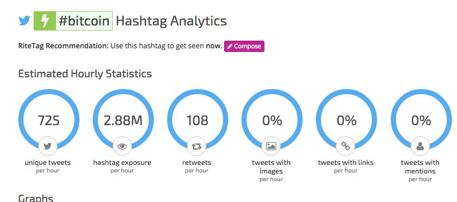 Bitcoin Hashtag Activity Last 30 days source RiteTag