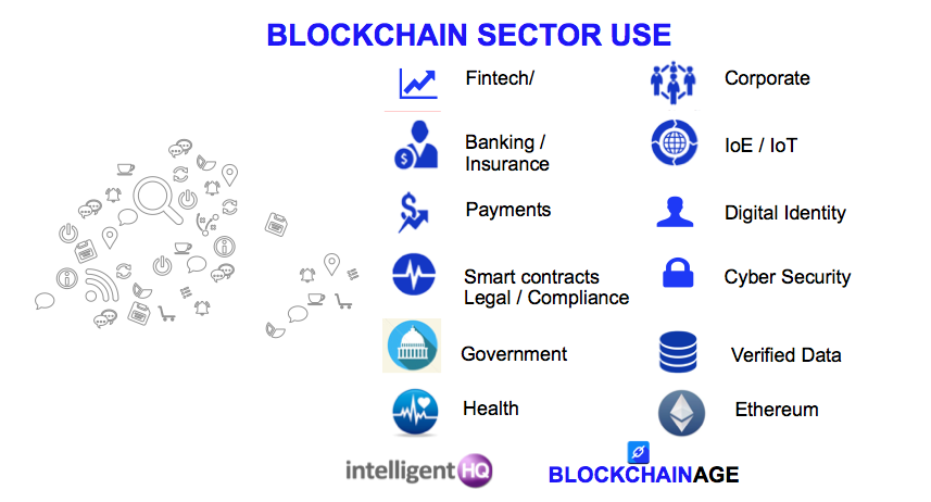 Blockchain use infographic by intelligenthq and blockchain age