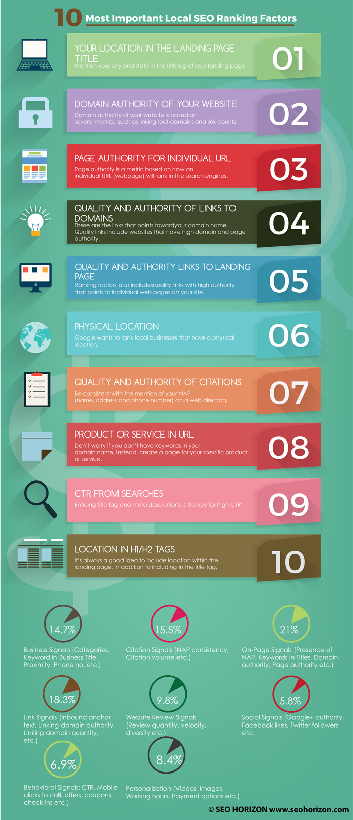 Top-10-Local-SEO-Ranking-Factors1